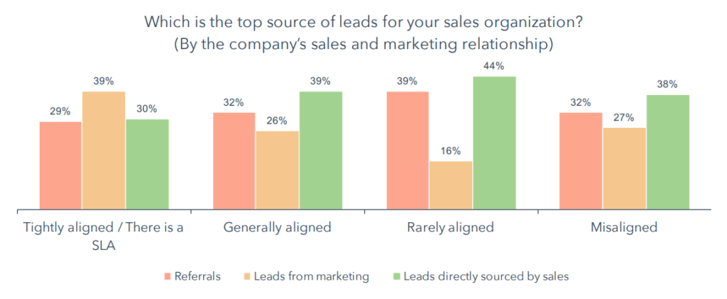 sales and marketing alignment lead sources