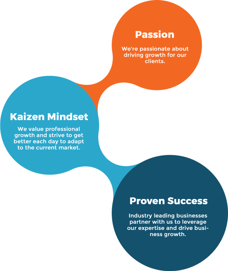 Kaizen Mindset: We value professional growth and strive to get better each day to adapt to the current market. Passion: We're passionate about driving growth for our clients. Proven Success: Industry leading businesses partner with us to leverage our expertise and drive business growth.