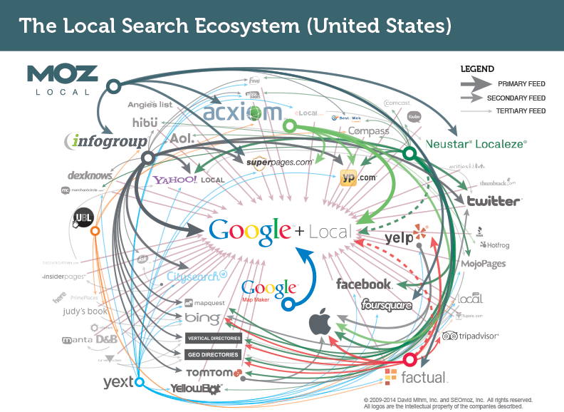 The local search ecosystem by david mihm of moz local