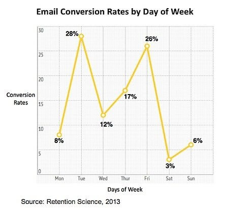Email conversion rates by day of week