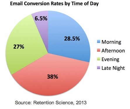 Email conversion rates by time of day