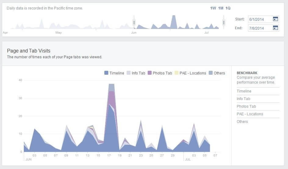 Page and tab visits - facebook insights