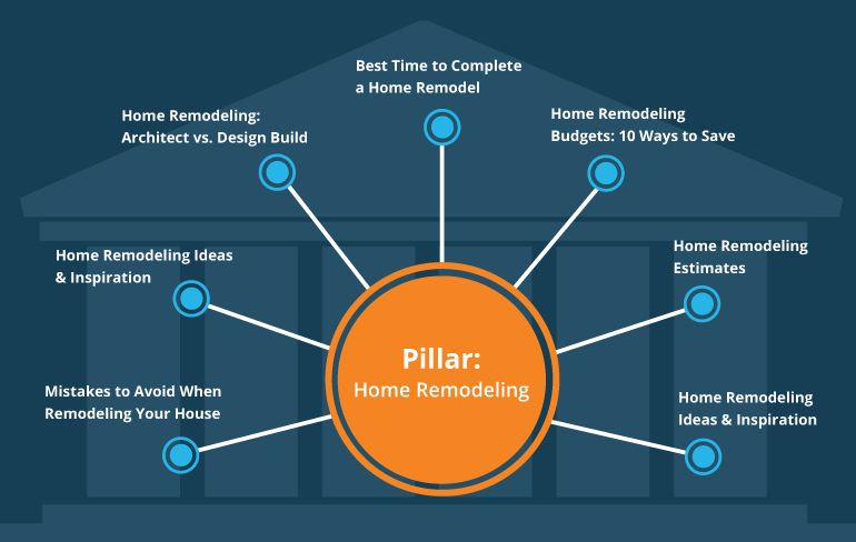 Pillar-content-infographic-v2. Png