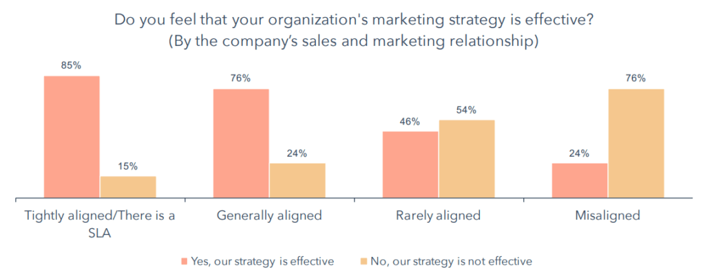 sales and marketing alignment marketing effectiveness