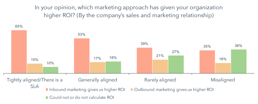 sales and marketing alignment ROI